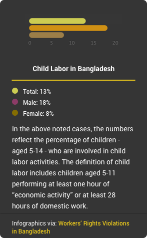 Workers' Rights Violations in Bangladesh