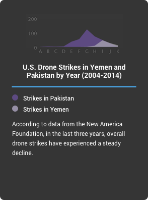 U.S. Drone Strikes and Foreign Intervention